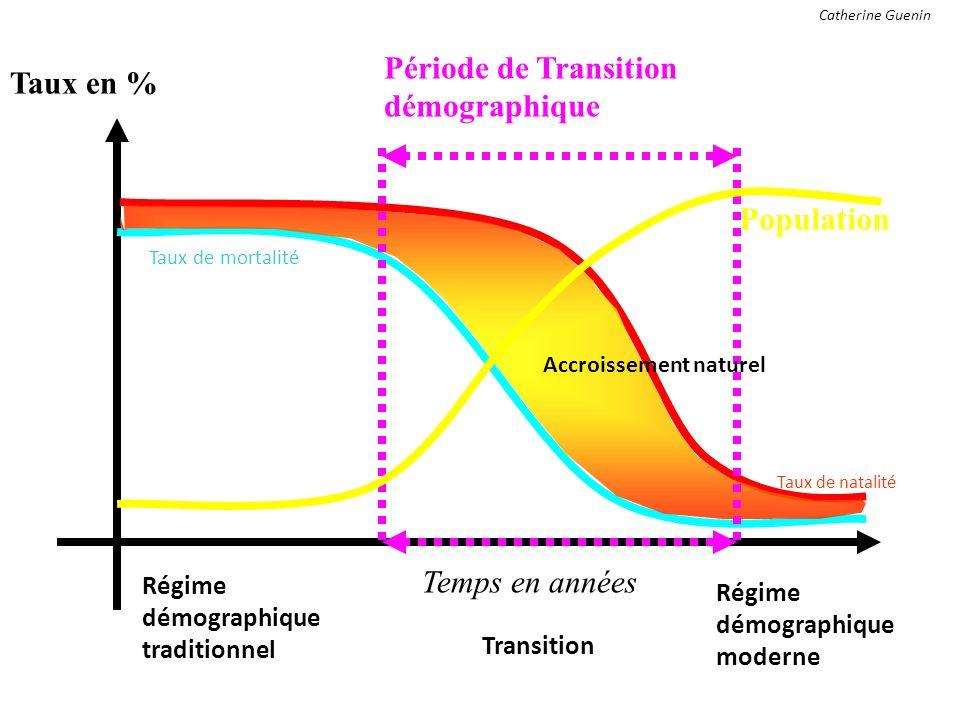 Période de Transition démographique Taux en %