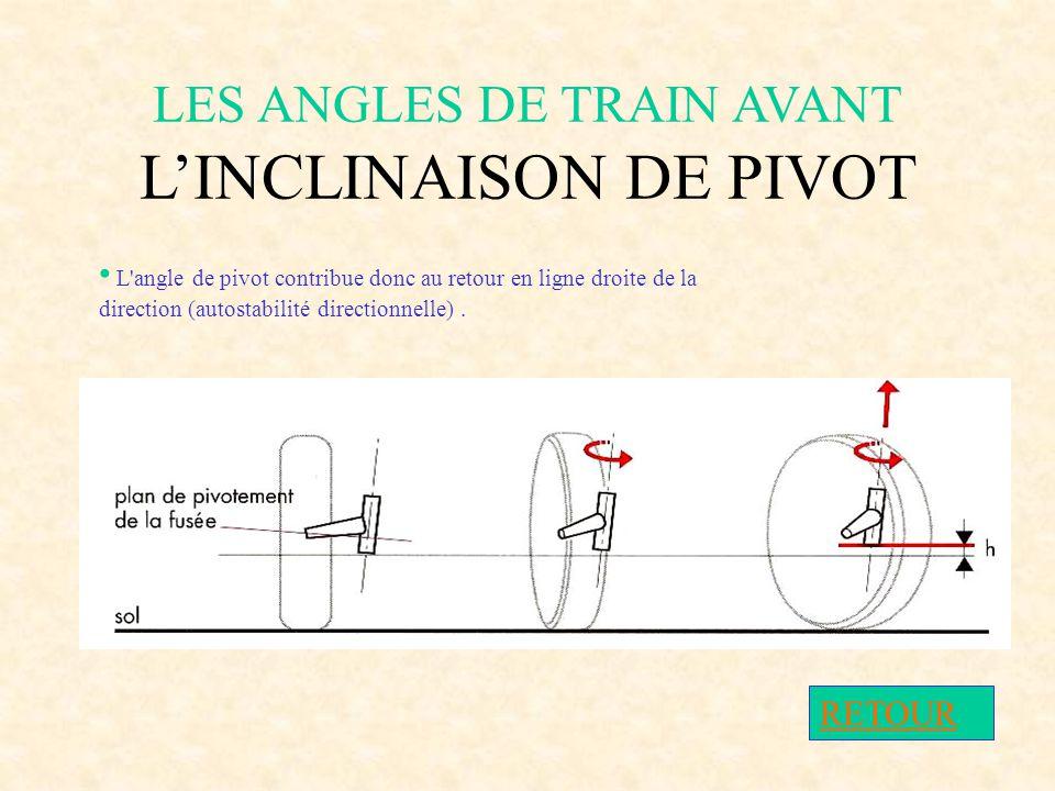 LES ANGLES DE TRAIN AVANT L'INCLINAISON DE PIVOT