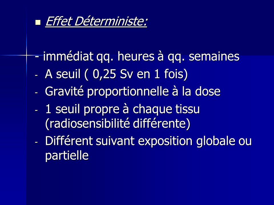 Effet Déterministe: - immédiat qq. heures à qq. semaines. A seuil ( 0,25 Sv en 1 fois) Gravité proportionnelle à la dose.