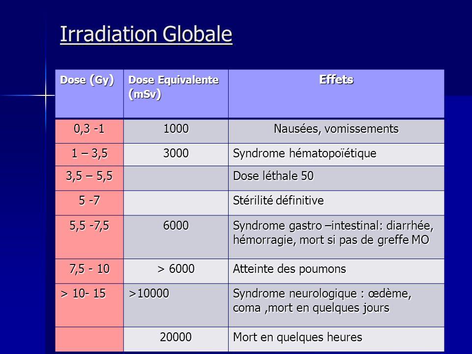 Irradiation Globale Effets 0,3 -1 1000 Nausées, vomissements 1 – 3,5