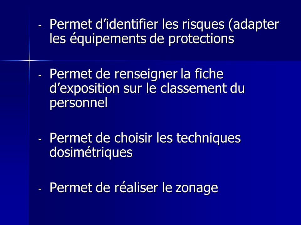 Permet d'identifier les risques (adapter les équipements de protections