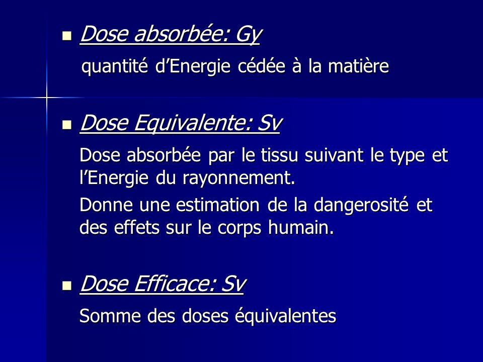 quantité d'Energie cédée à la matière Dose Equivalente: Sv
