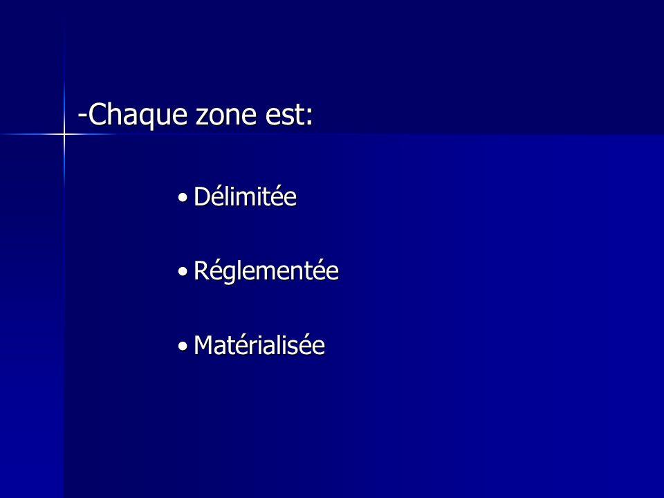-Chaque zone est: Délimitée Réglementée Matérialisée