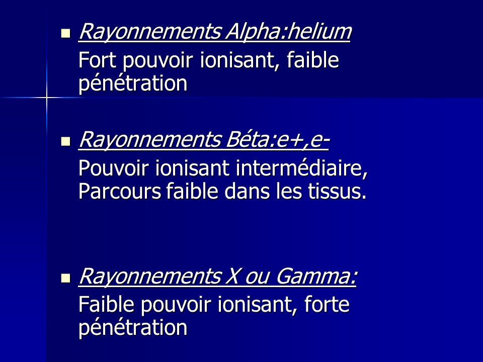 Rayonnements Alpha:helium