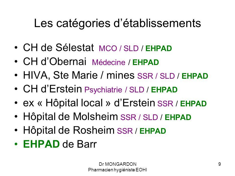 Les catégories d'établissements