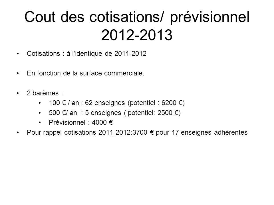 Cout des cotisations/ prévisionnel 2012-2013