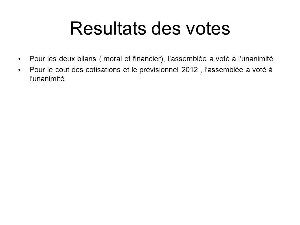 Resultats des votesPour les deux bilans ( moral et financier), l'assemblée a voté à l'unanimité.