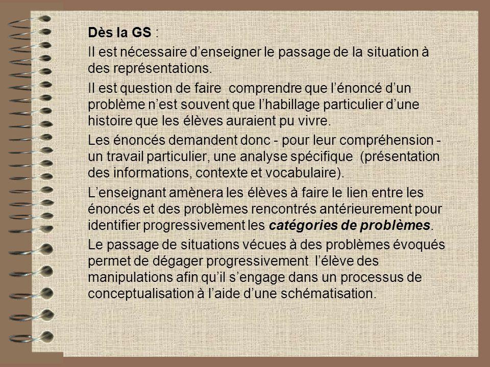 Dès la GS : Il est nécessaire d'enseigner le passage de la situation à des représentations.