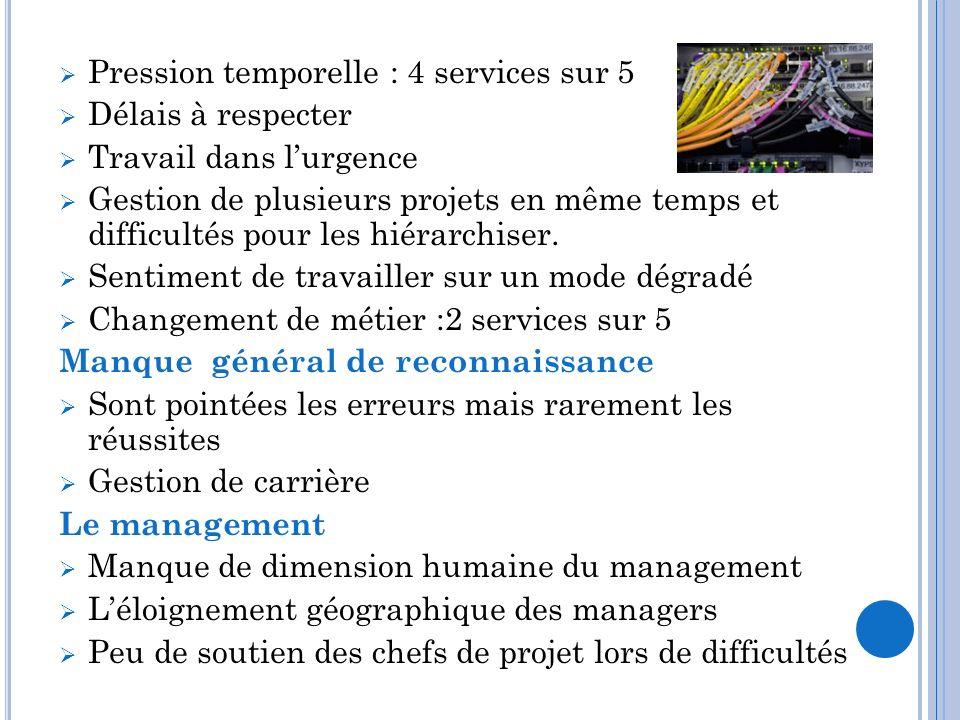 Pression temporelle : 4 services sur 5