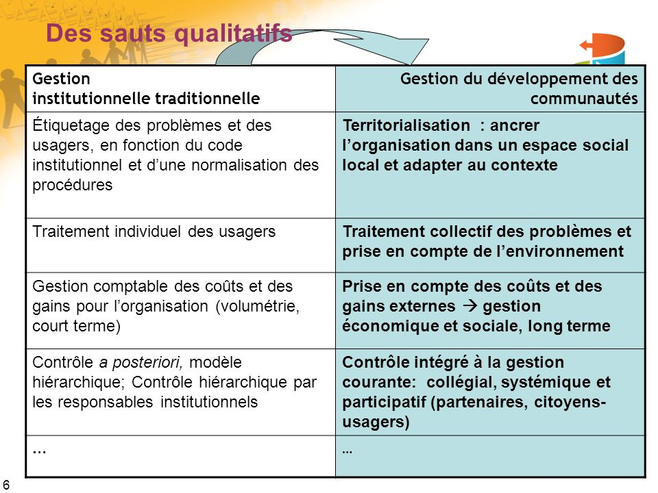 Des sauts qualitatifs Gestion institutionnelle traditionnelle