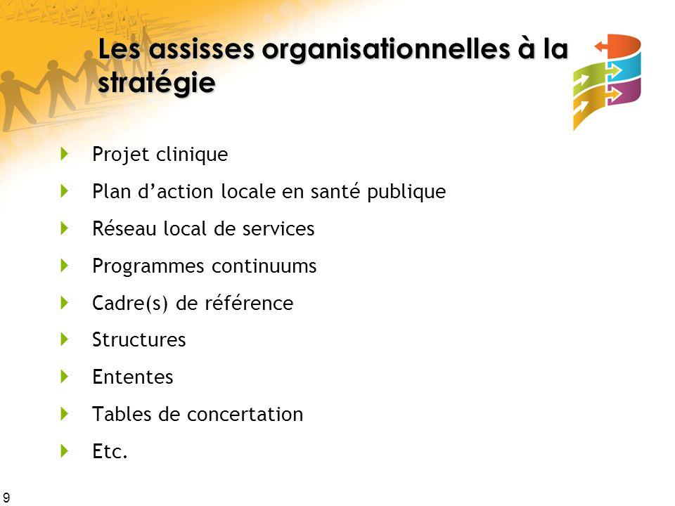 Les assisses organisationnelles à la stratégie