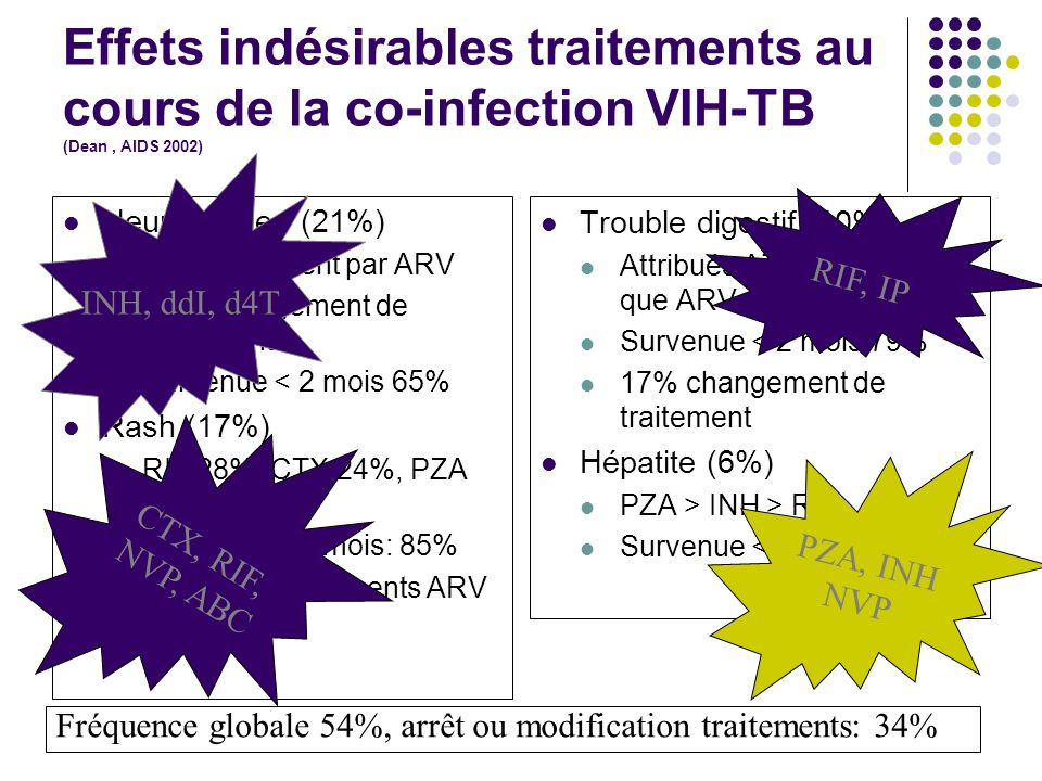 Effets indésirables traitements au cours de la co-infection VIH-TB (Dean , AIDS 2002)
