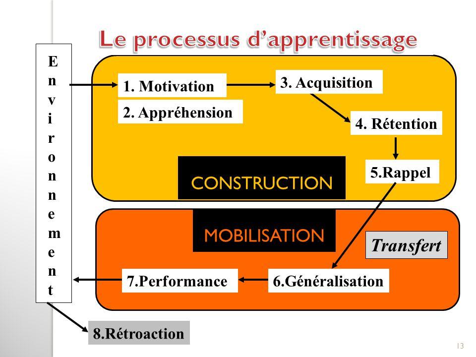 Le processus d'apprentissage