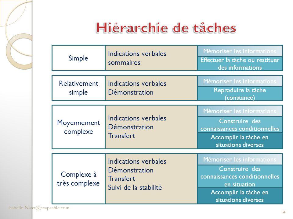 Hiérarchie de tâches Simple Indications verbales sommaires