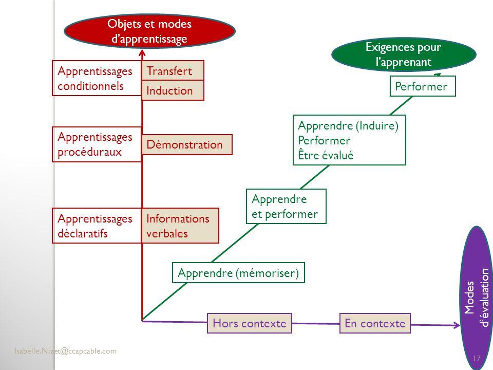 Objets et modes d'apprentissage