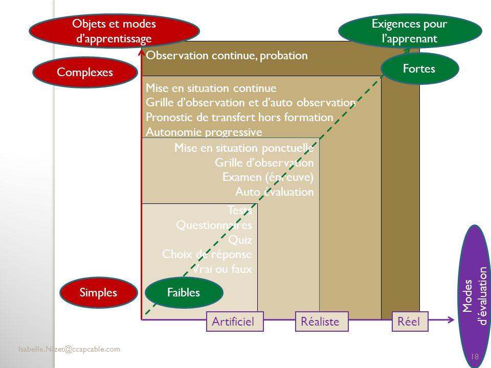 Objets et modes d'apprentissage Exigences pour l'apprenant