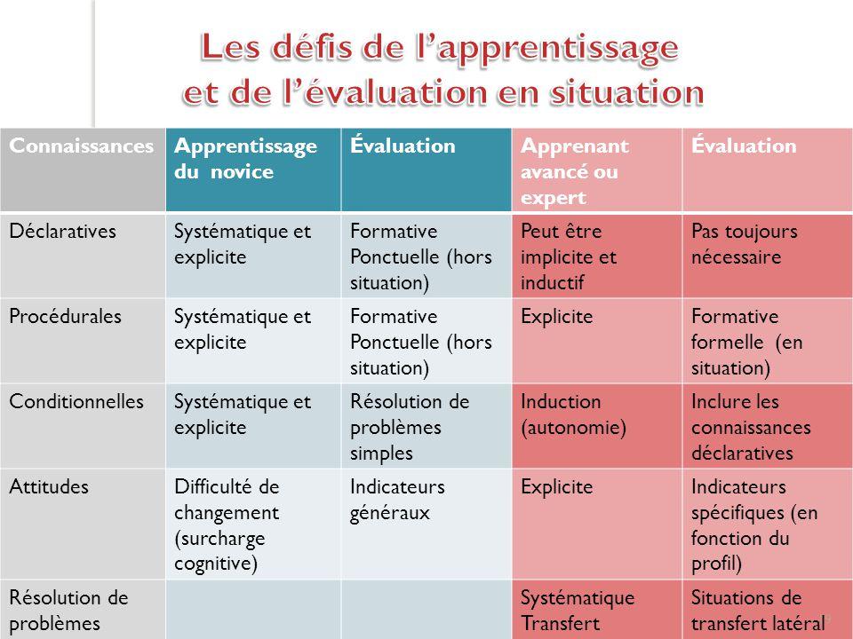 Les défis de l'apprentissage et de l'évaluation en situation