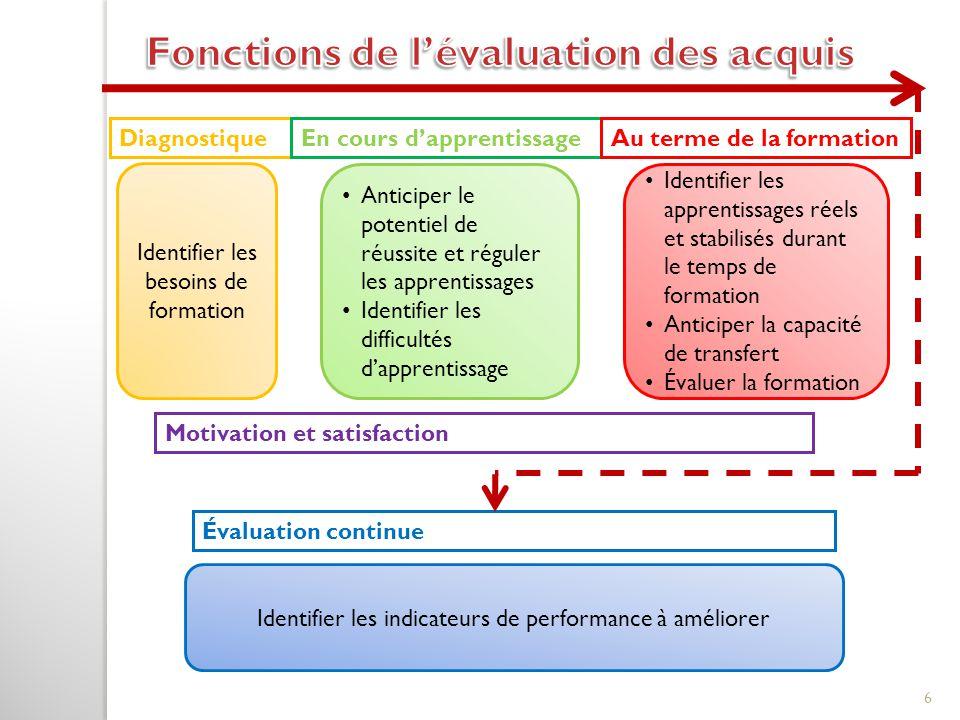 Fonctions de l'évaluation des acquis