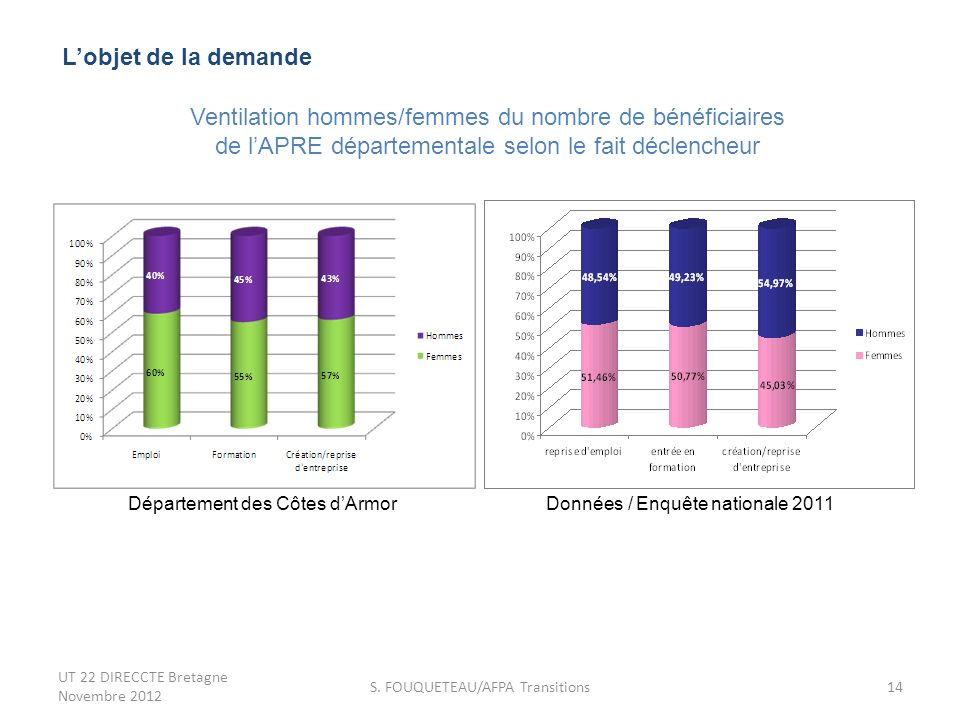 Ventilation hommes/femmes du nombre de bénéficiaires