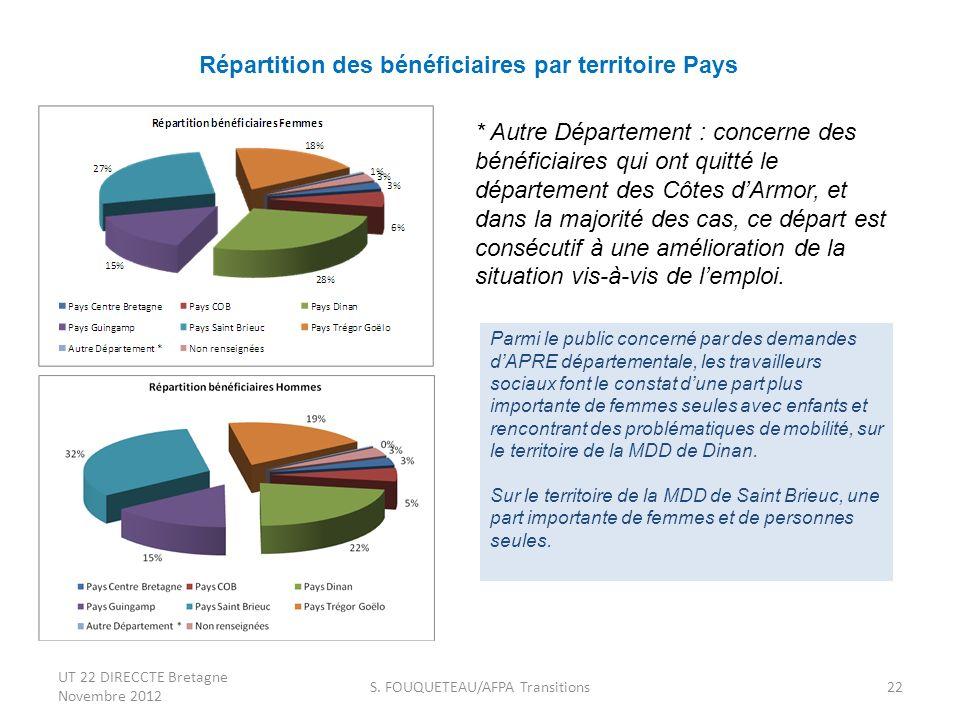 Répartition des bénéficiaires par territoire Pays