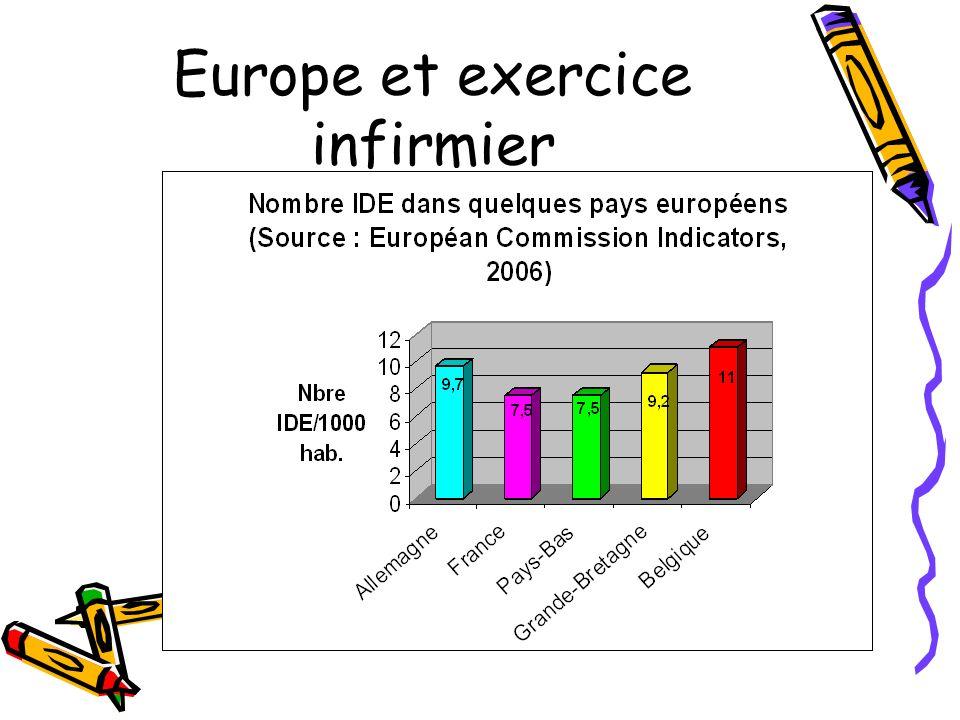 Europe et exercice infirmier