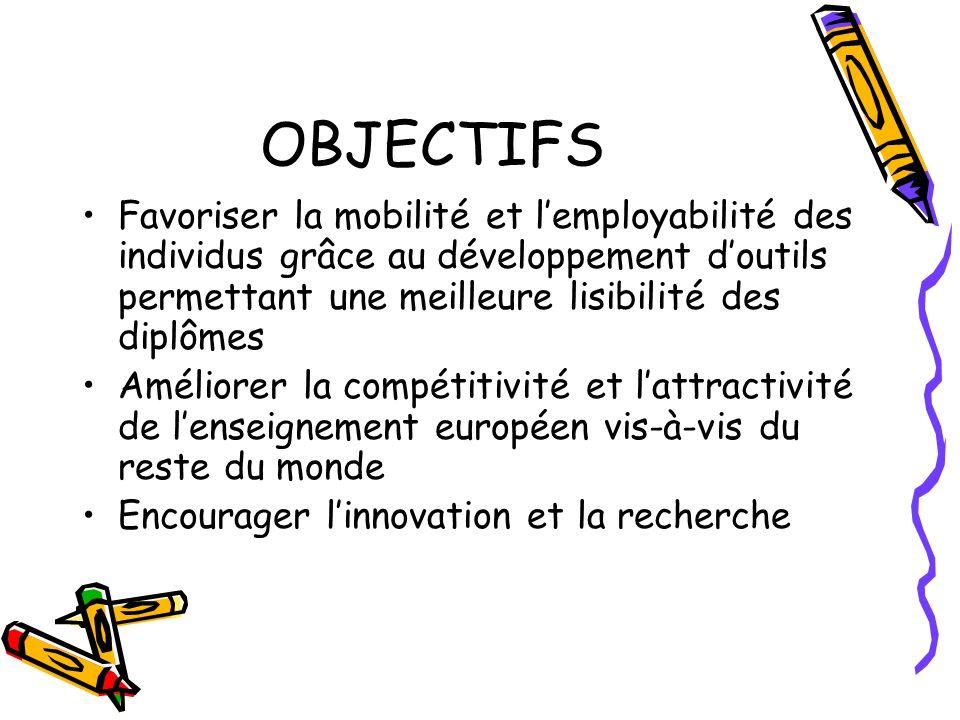 OBJECTIFS Favoriser la mobilité et l'employabilité des individus grâce au développement d'outils permettant une meilleure lisibilité des diplômes.