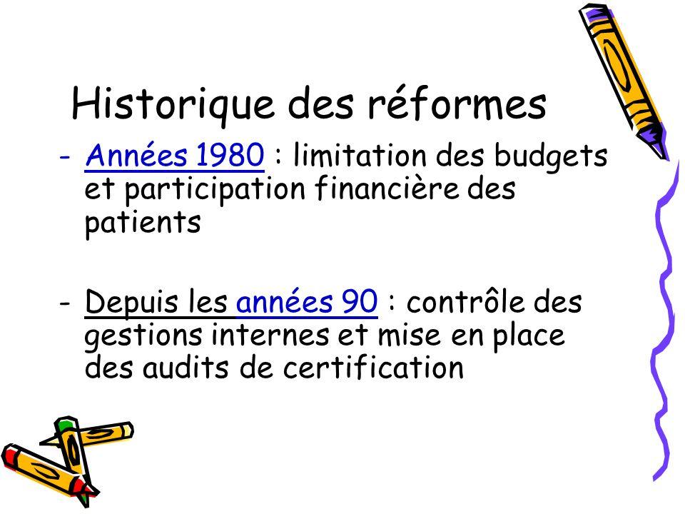Historique des réformes