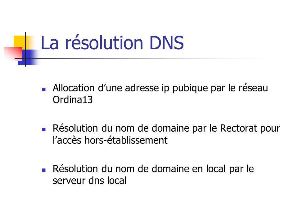 La résolution DNS Allocation d'une adresse ip pubique par le réseau Ordina13.