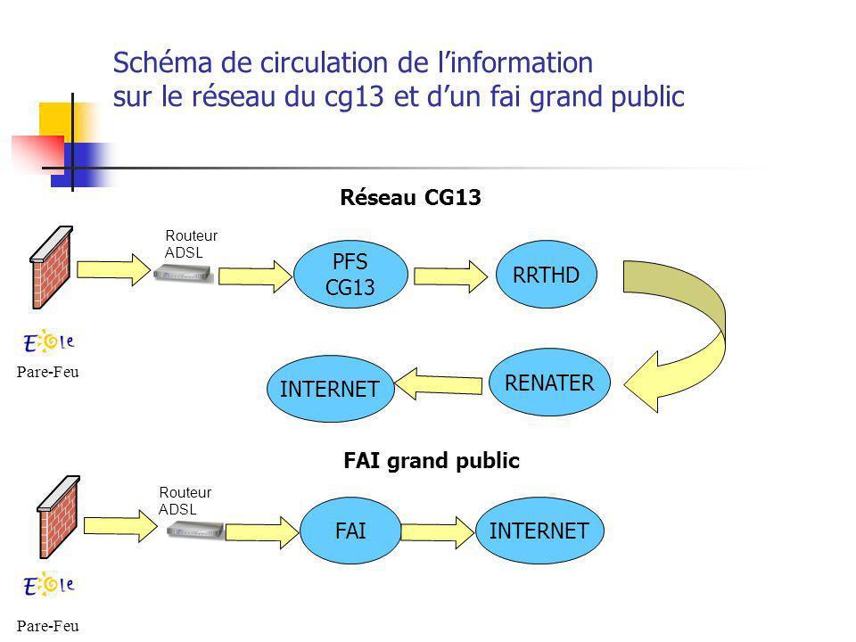 Schéma de circulation de l'information sur le réseau du cg13 et d'un fai grand public