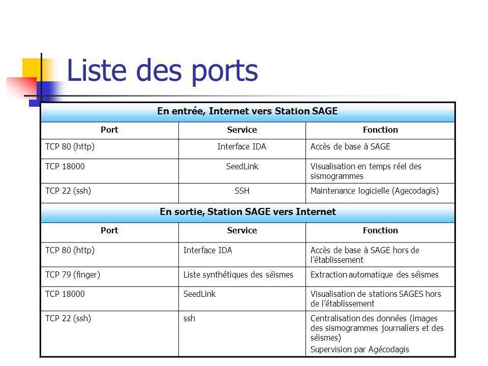 Liste des ports En entrée, Internet vers Station SAGE