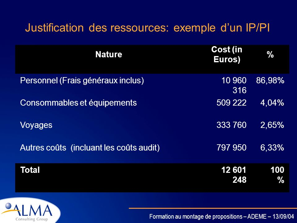 Justification des ressources: exemple d'un IP/PI