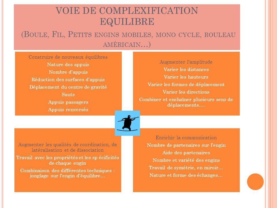 VOIE DE COMPLEXIFICATION EQUILIBRE (Boule, Fil, Petits engins mobiles, mono cycle, rouleau américain…)