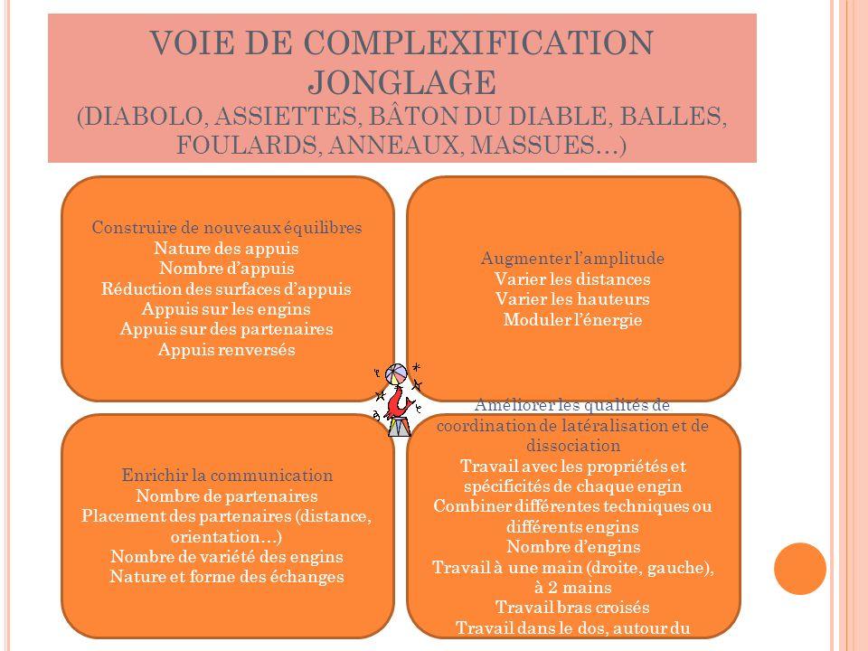 VOIE DE COMPLEXIFICATION JONGLAGE (DIABOLO, ASSIETTES, BÂTON DU DIABLE, BALLES, FOULARDS, ANNEAUX, MASSUES…)