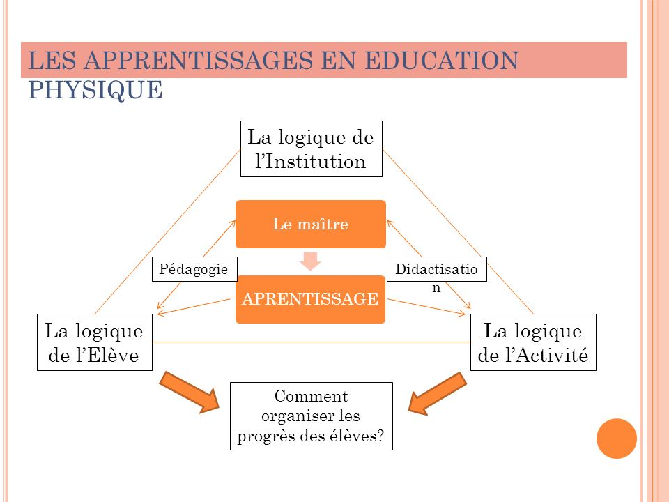 LES APPRENTISSAGES EN EDUCATION PHYSIQUE