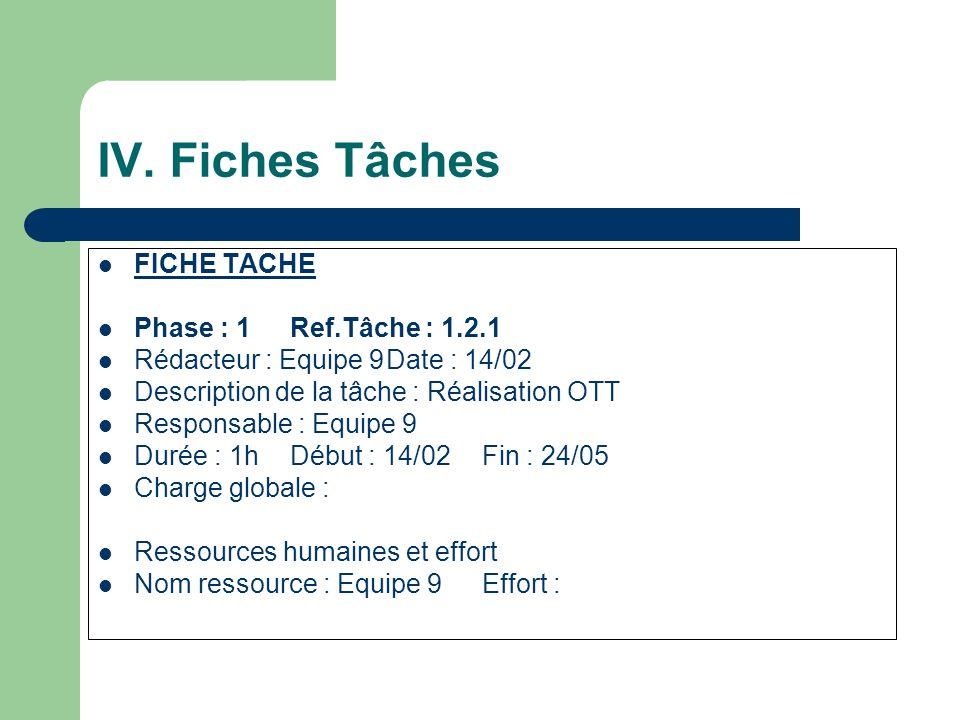 IV. Fiches Tâches FICHE TACHE Phase : 1 Ref.Tâche : 1.2.1