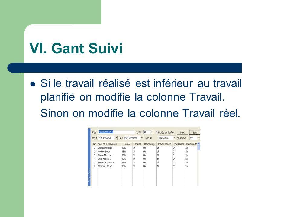 VI. Gant Suivi Si le travail réalisé est inférieur au travail planifié on modifie la colonne Travail.