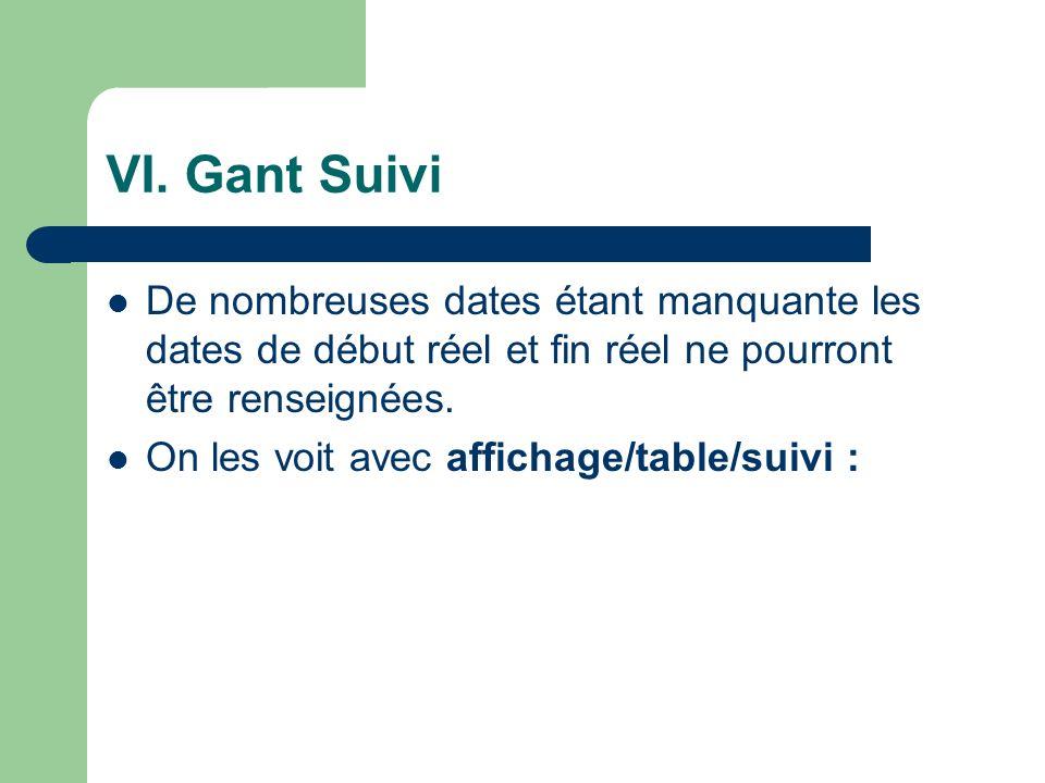 VI. Gant Suivi De nombreuses dates étant manquante les dates de début réel et fin réel ne pourront être renseignées.