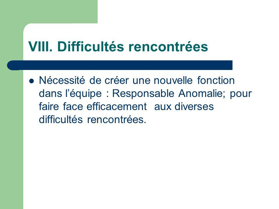 VIII. Difficultés rencontrées