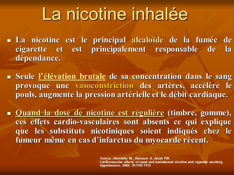 La nicotine inhalée La nicotine est le principal alcaloïde de la fumée de cigarette et est principalement responsable de la dépendance.
