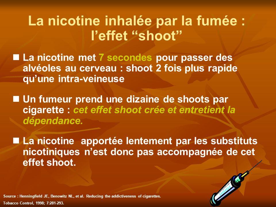 La nicotine inhalée par la fumée :
