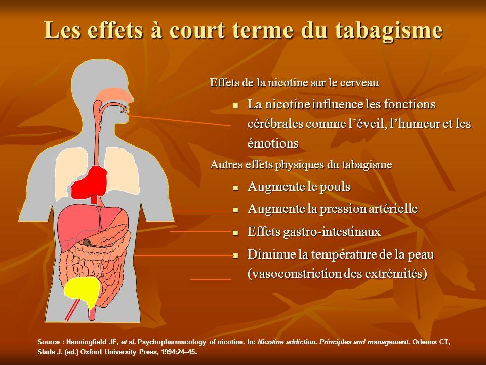 Les effets à court terme du tabagisme
