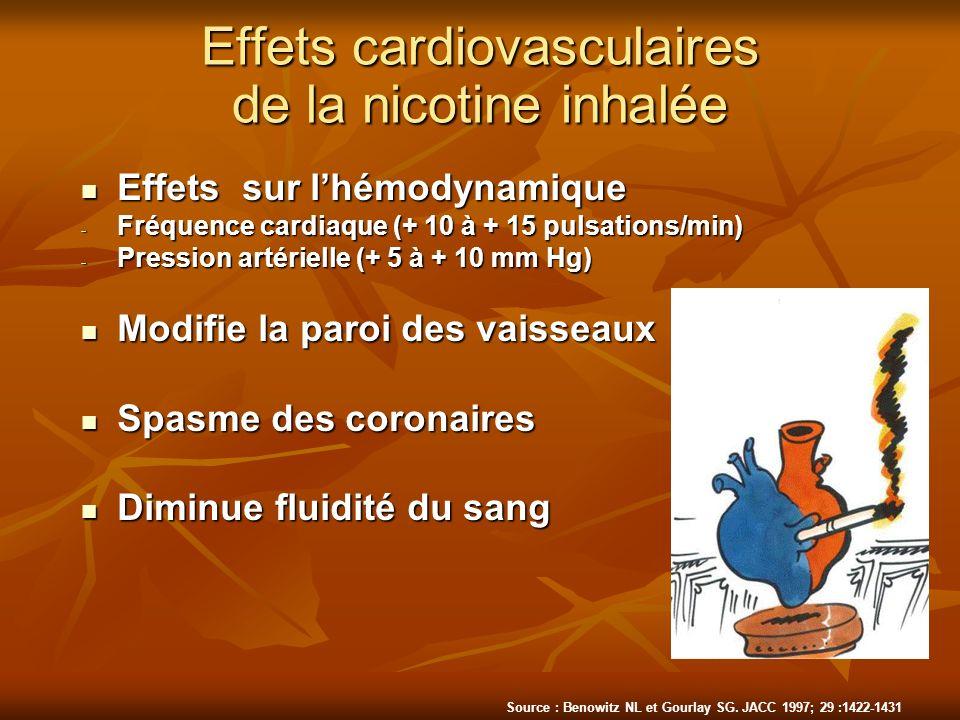 Effets cardiovasculaires de la nicotine inhalée