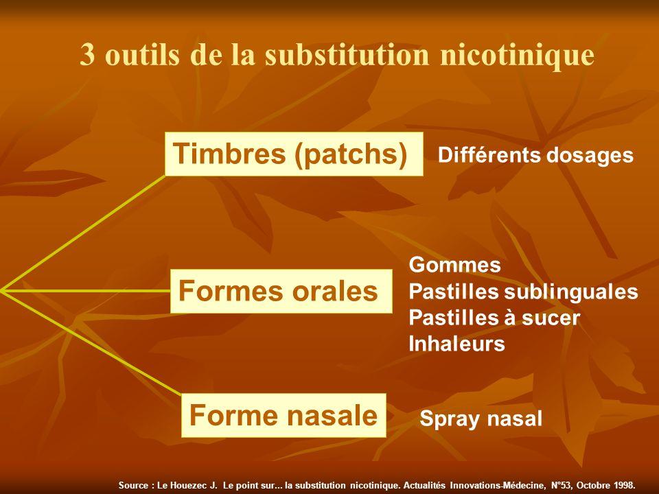 3 outils de la substitution nicotinique