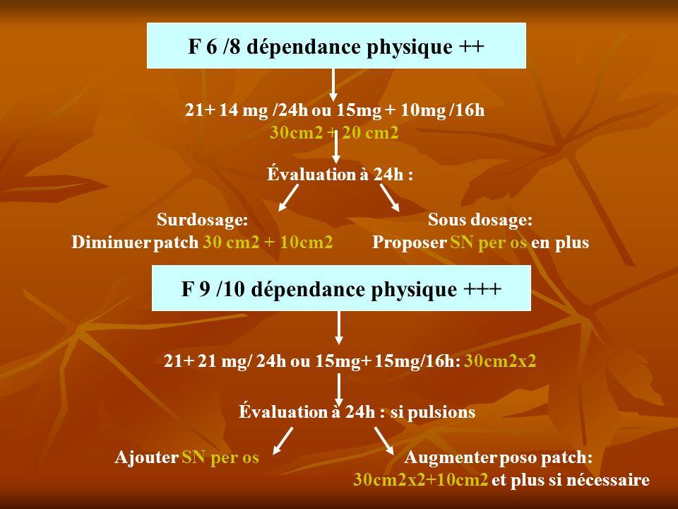 F 6 /8 dépendance physique ++ F 9 /10 dépendance physique +++