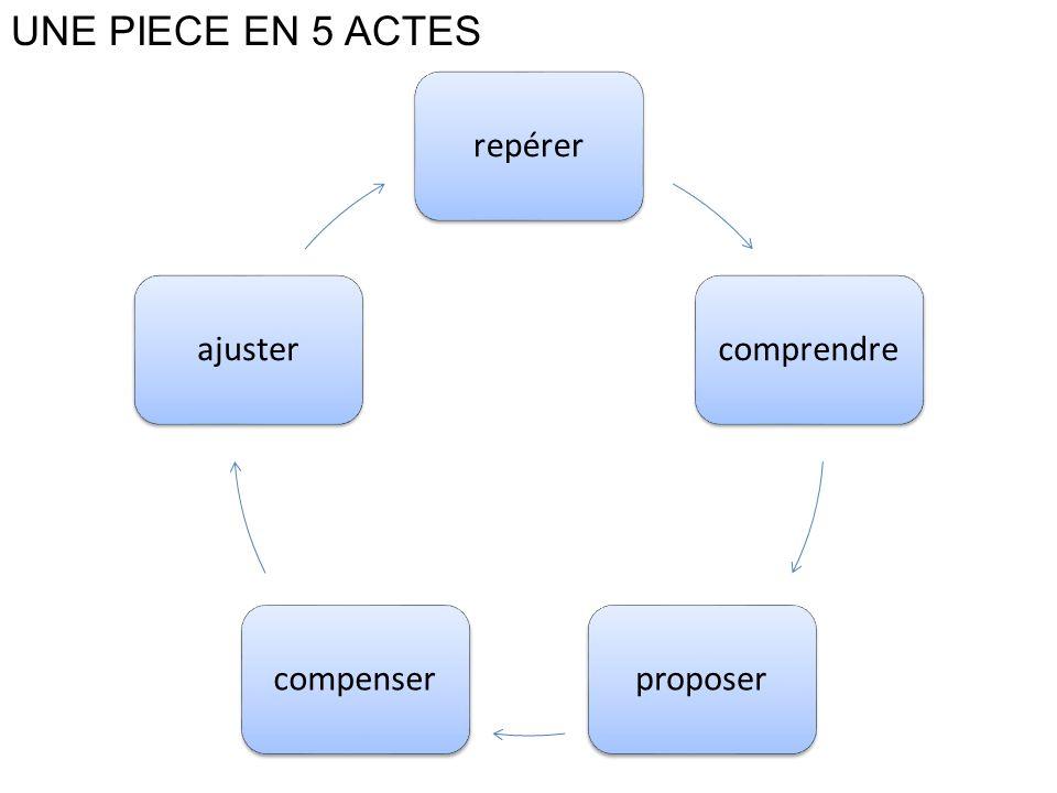 UNE PIECE EN 5 ACTES repérer comprendre proposer compenser ajuster