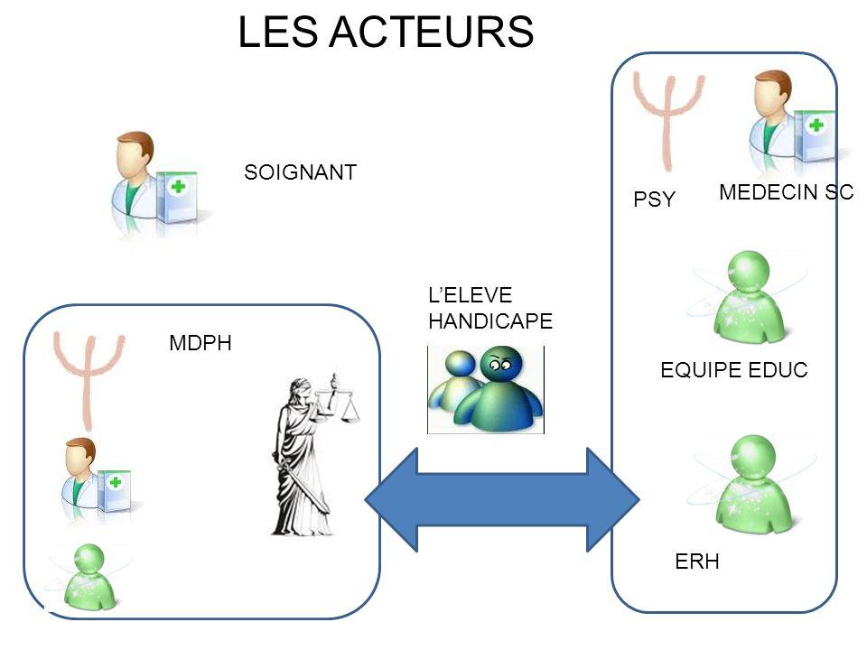 LES ACTEURS SOIGNANT MEDECIN SC PSY L'ELEVE HANDICAPE MDPH EQUIPE EDUC