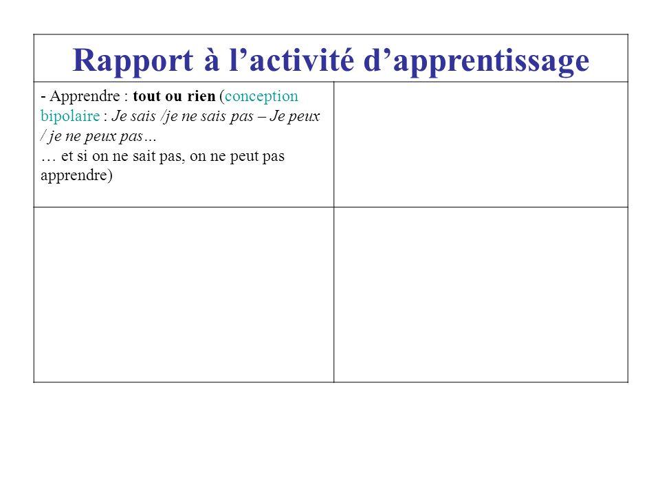Rapport à l'activité d'apprentissage