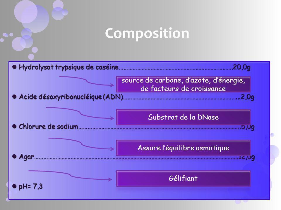 Composition Hydrolysat trypsique de caséine………………………………………………………………….20,0g. Acide désoxyribonucléique (ADN)…………………………………………………………………...2,0g.