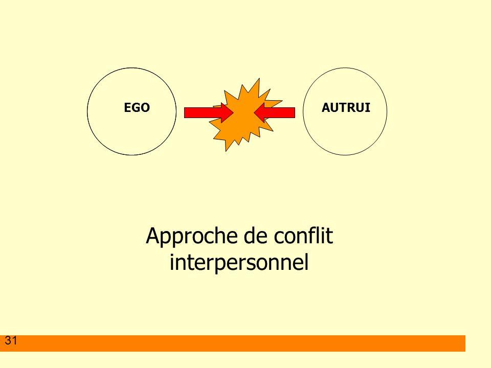 Approche de conflit interpersonnel