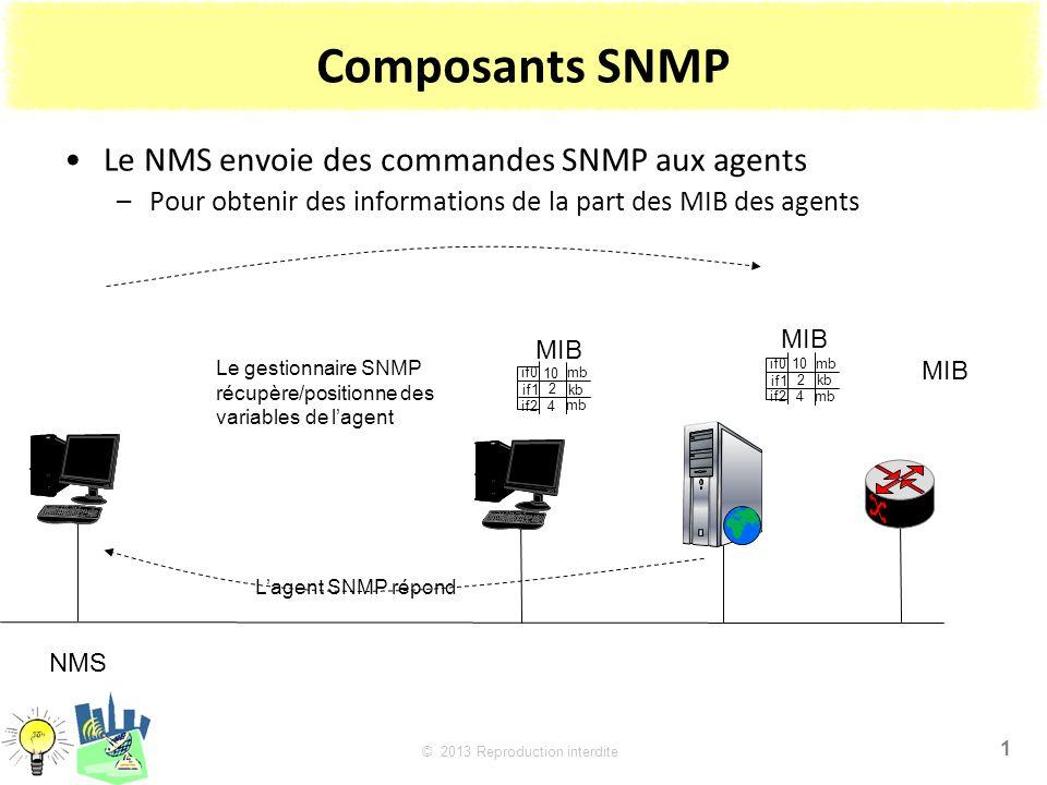 Composants SNMP Le NMS envoie des commandes SNMP aux agents
